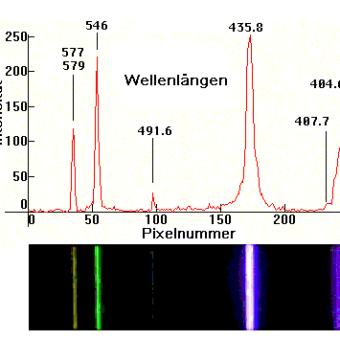 Spektrum einer Niederdruck-Quecksilberdampflampe.