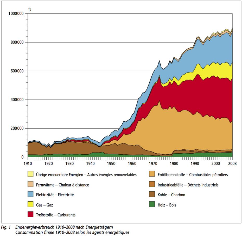 Energieverbrauch 1910 -2008